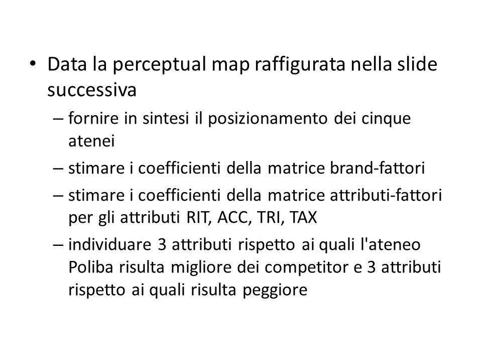Data la perceptual map raffigurata nella slide successiva – fornire in sintesi il posizionamento dei cinque atenei – stimare i coefficienti della matrice brand-fattori – stimare i coefficienti della matrice attributi-fattori per gli attributi RIT, ACC, TRI, TAX – individuare 3 attributi rispetto ai quali l ateneo Poliba risulta migliore dei competitor e 3 attributi rispetto ai quali risulta peggiore