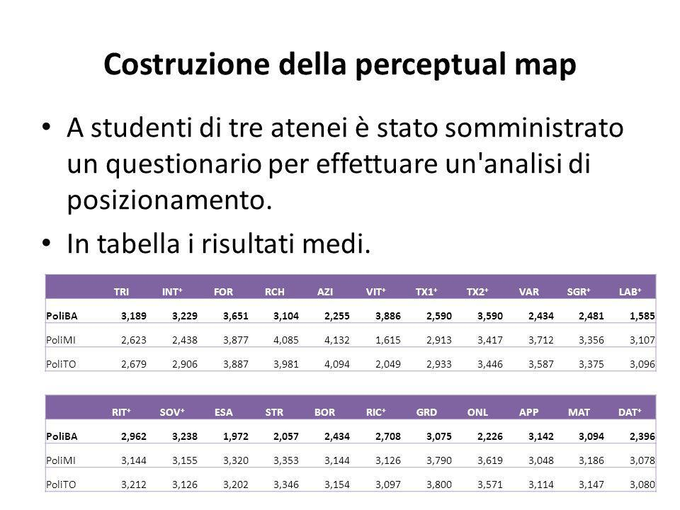 Costruzione della perceptual map A studenti di tre atenei è stato somministrato un questionario per effettuare un analisi di posizionamento.