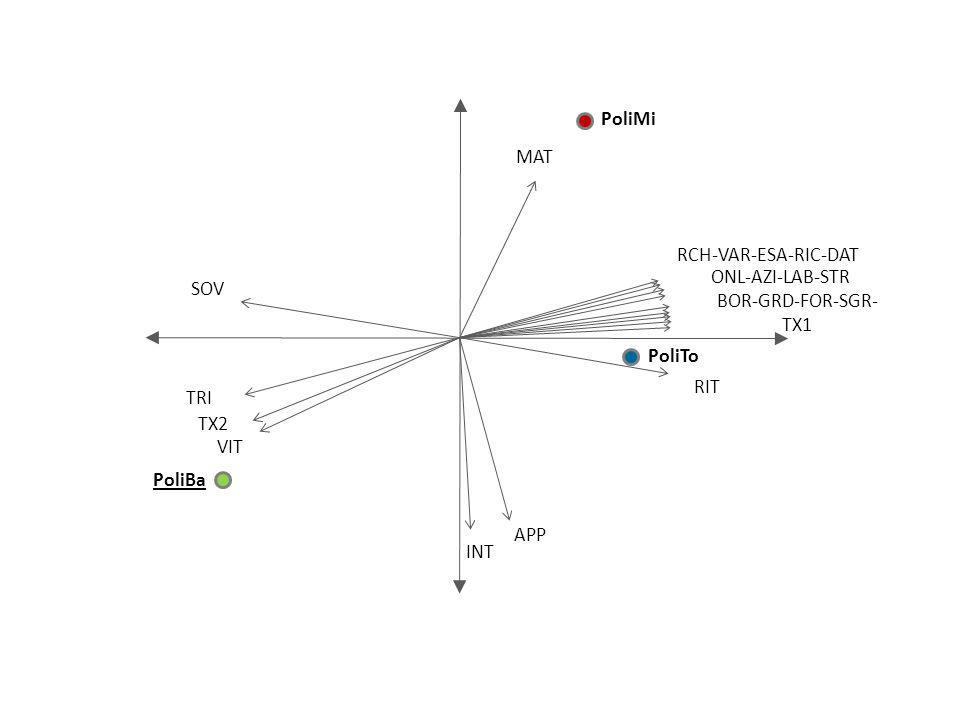 SOV TRI MAT RCH-VAR-ESA-RIC-DAT RIT APP TX2 VIT INT ONL-AZI-LAB-STR BOR-GRD-FOR-SGR- TX1 PoliBa PoliMi PoliTo