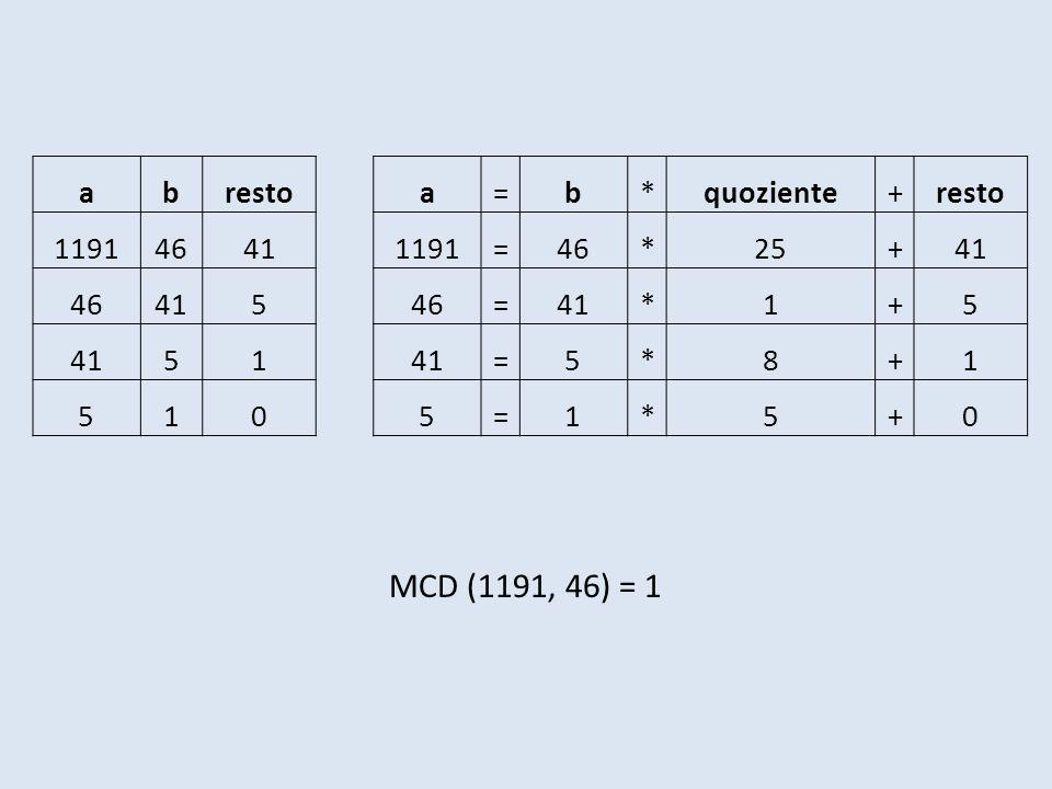abrestoa=b*quoziente+resto 119146411191=46*25+41 4641546=41*1+5 51 =5*8+1 5105=1*5+0 MCD (1191, 46) = 1