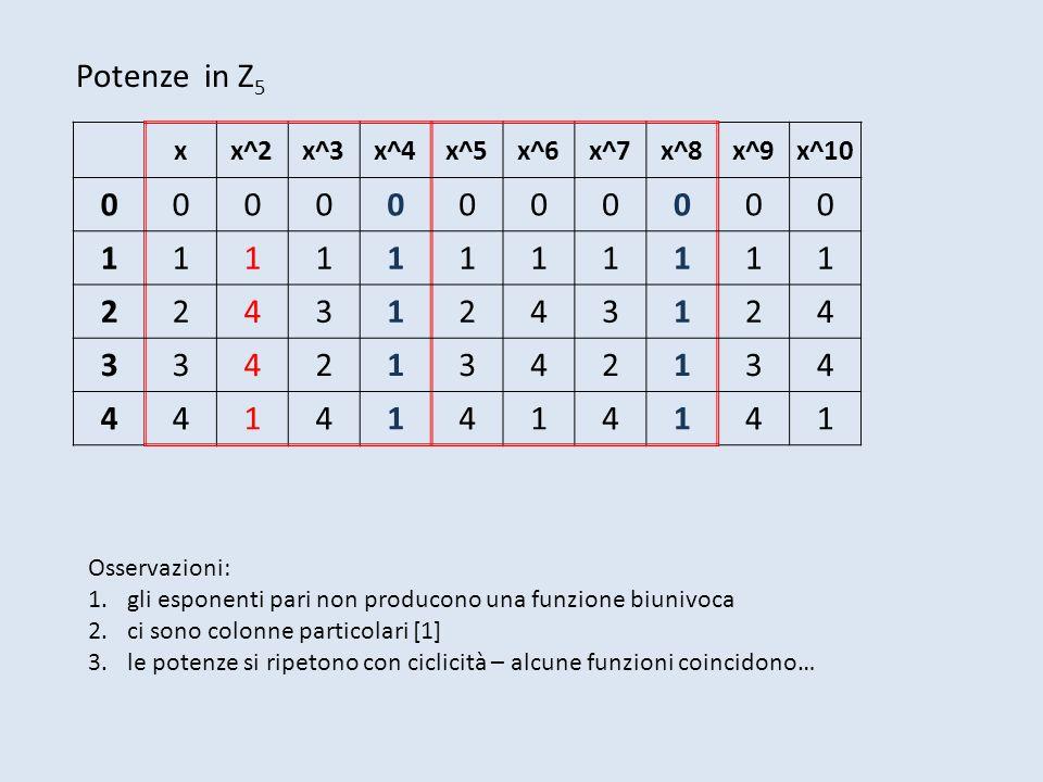 xx^2x^3x^4x^5x^6x^7x^8x^9x^10 00000000000 11111111111 22431243124 33421342134 44141414141 Osservazioni: 1.gli esponenti pari non producono una funzion