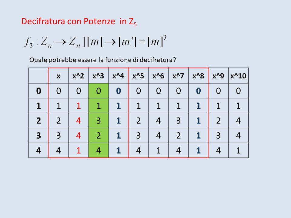 Decifratura con Potenze in Z 5 Quale potrebbe essere la funzione di decifratura? xx^2x^3x^4x^5x^6x^7x^8x^9x^10 00000000000 11111111111 22431243124 334