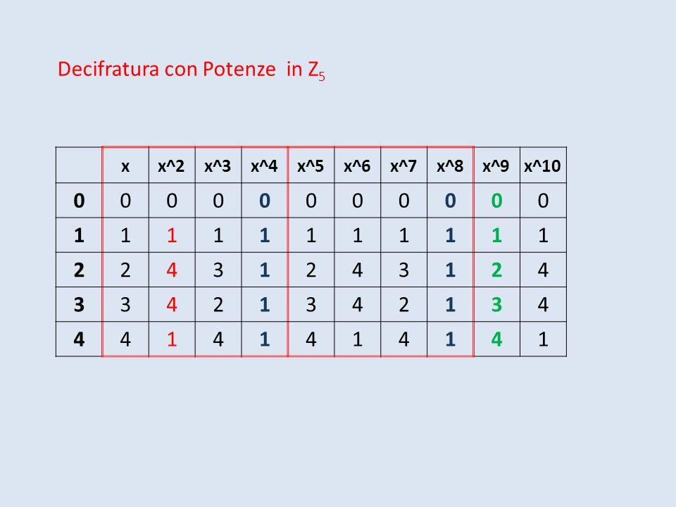 xx^2x^3x^4x^5x^6x^7x^8x^9x^10 00000000000 11111111111 22431243124 33421342134 44141414141 Decifratura con Potenze in Z 5