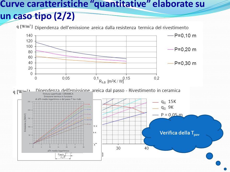 Curve caratteristiche quantitative elaborate su un caso tipo (2/2) Verifica della T pav