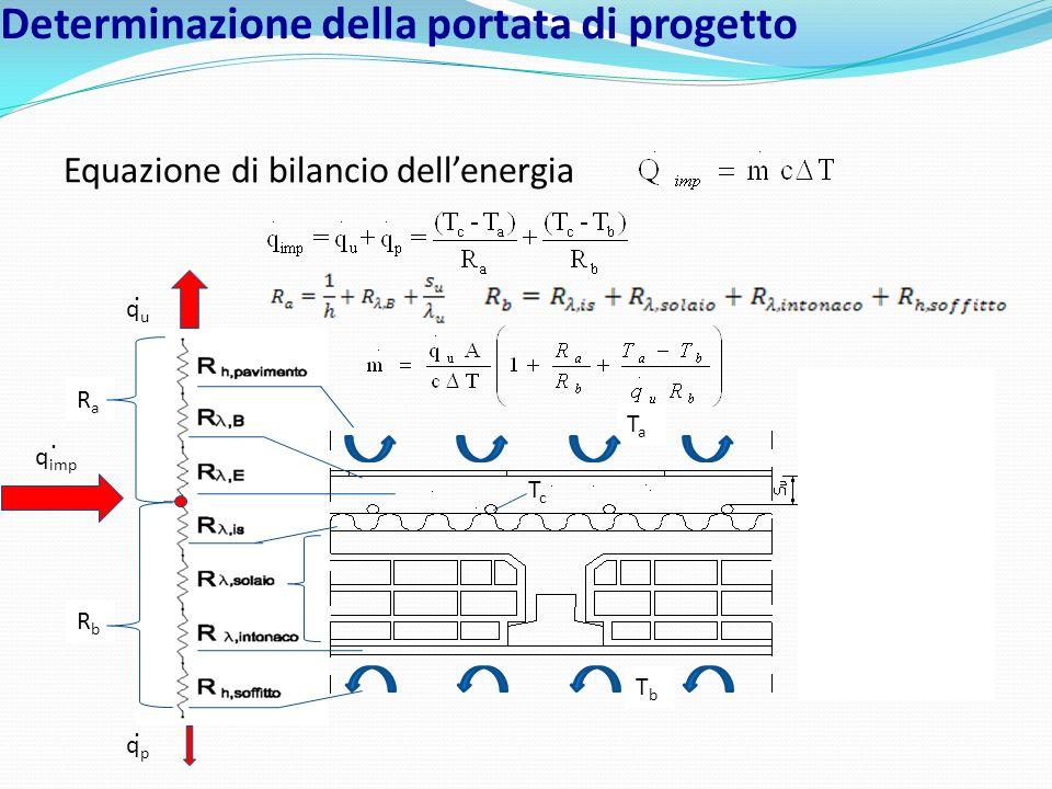 Determinazione della portata di progetto Equazione di bilancio dellenergia TaTa TbTb RaRa RbRb RbRb TcTc ququ. q imp. qpqp.