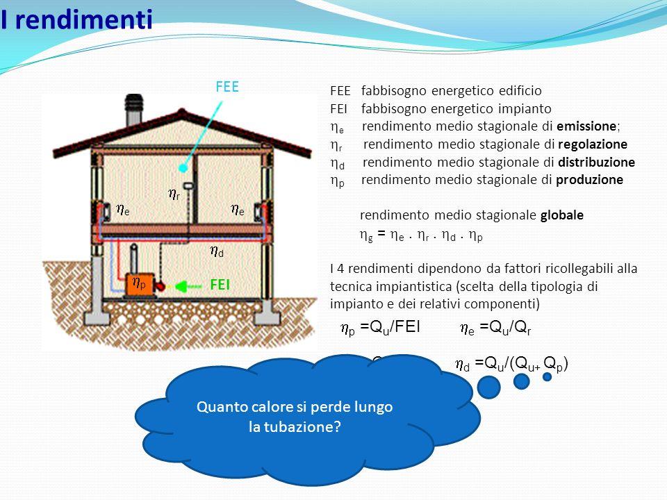 I rendimenti FEI e r d e FEE fabbisogno energetico edificio FEI fabbisogno energetico impianto e rendimento medio stagionale di emissione ; r rendimen