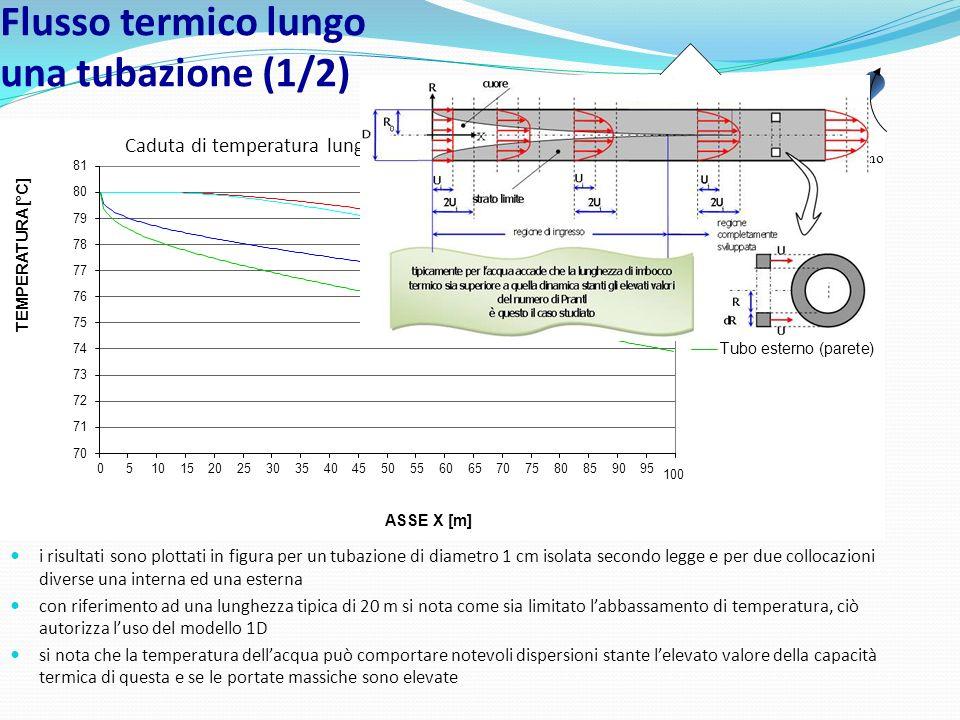 Il problema studiato prevede: profilo di velocità sviluppato (parabolico) funzione della sola coordinata R profilo di temperatura che si sta sviluppan