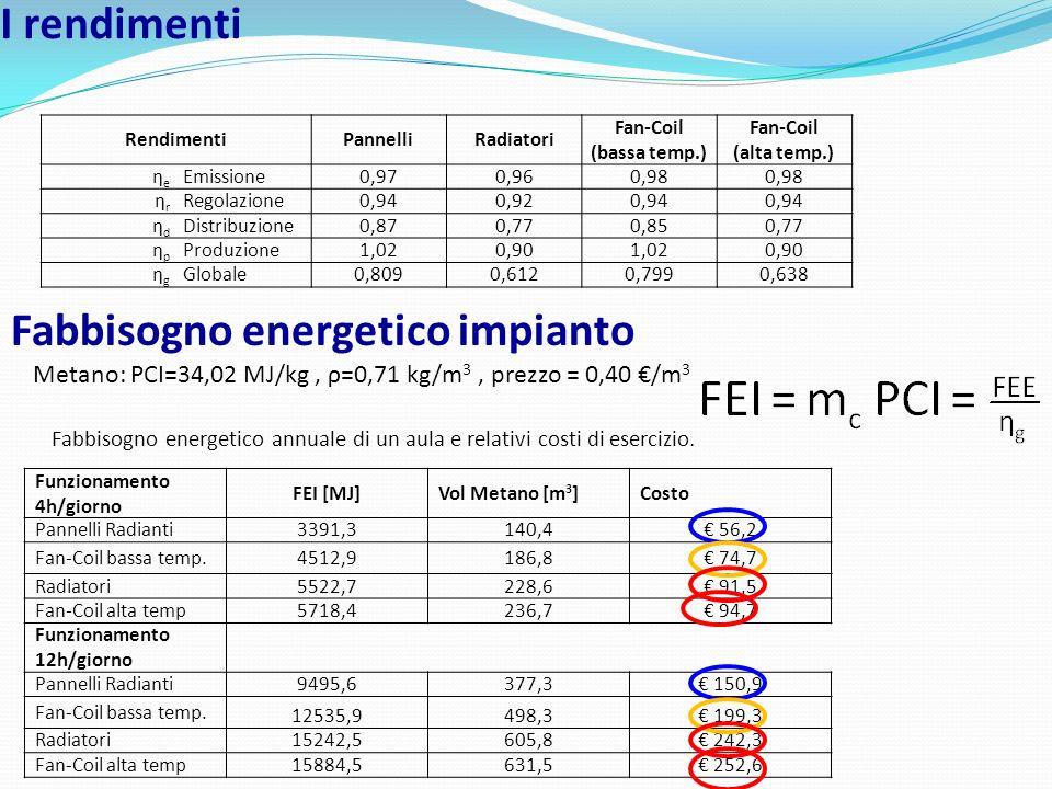 I rendimenti RendimentiPannelliRadiatori Fan-Coil (bassa temp.) Fan-Coil (alta temp.) ηeηe Emissione0,970,960,98 ηrηr Regolazione0,940,920,94 ηdηd Dis
