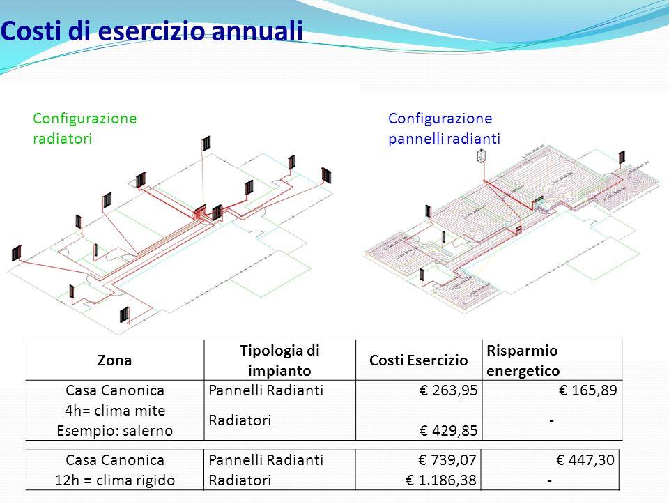 Costi di esercizio annuali Casa CanonicaPannelli Radianti 739,07 447,30 12h = clima rigidoRadiatori 1.186,38- Zona Tipologia di impianto Costi Eserciz