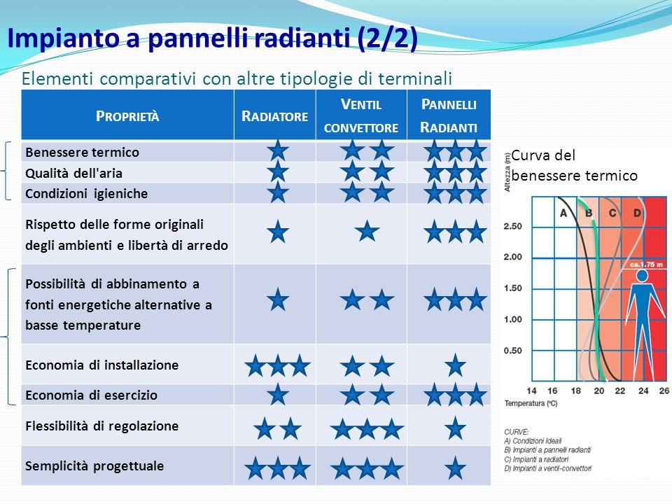 Elementi comparativi con altre tipologie di terminali Impianto a pannelli radianti (2/2) P ROPRIETÀ R ADIATORE V ENTIL CONVETTORE P ANNELLI R ADIANTI