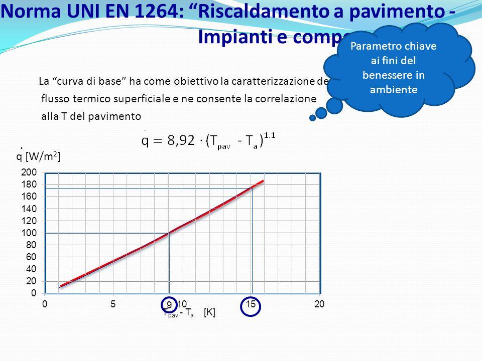 Norma UNI EN 1264: Riscaldamento a pavimento - Impianti e componenti La curva di base ha come obiettivo la caratterizzazione del flusso termico superf