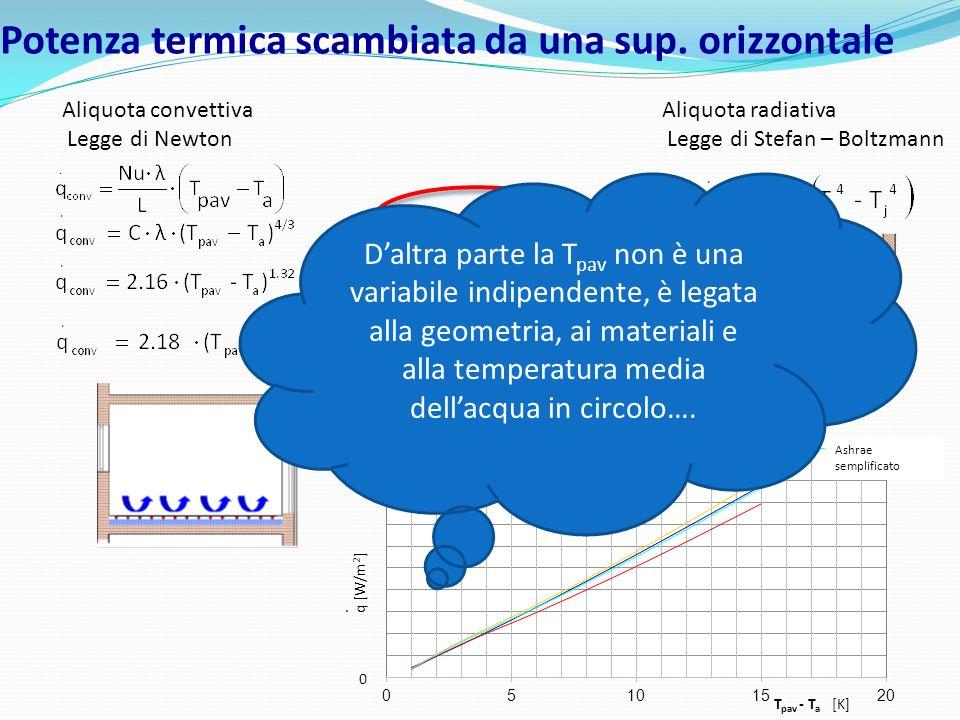 Potenza termica scambiata da una sup. orizzontale Superficie infinita Letteratura Ashrae semplificato Aliquota convettiva Legge di Newton Aliquota rad
