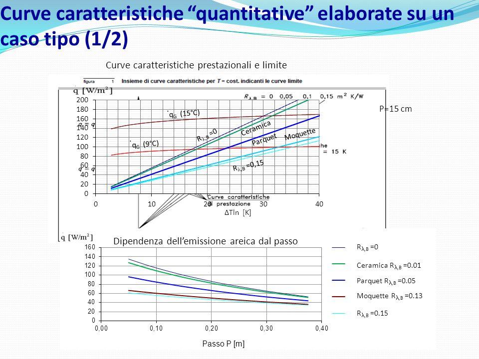 Curve caratteristiche quantitative elaborate su un caso tipo (1/2) Curve caratteristiche prestazionali e limite Dipendenza dellemissione areica dal pa