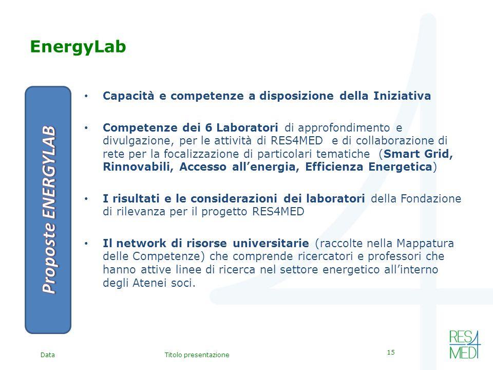 DataTitolo presentazione 15 EnergyLab Capacità e competenze a disposizione della Iniziativa Competenze dei 6 Laboratori di approfondimento e divulgazione, per le attività di RES4MED e di collaborazione di rete per la focalizzazione di particolari tematiche (Smart Grid, Rinnovabili, Accesso allenergia, Efficienza Energetica) I risultati e le considerazioni dei laboratori della Fondazione di rilevanza per il progetto RES4MED Il network di risorse universitarie (raccolte nella Mappatura delle Competenze) che comprende ricercatori e professori che hanno attive linee di ricerca nel settore energetico allinterno degli Atenei soci.