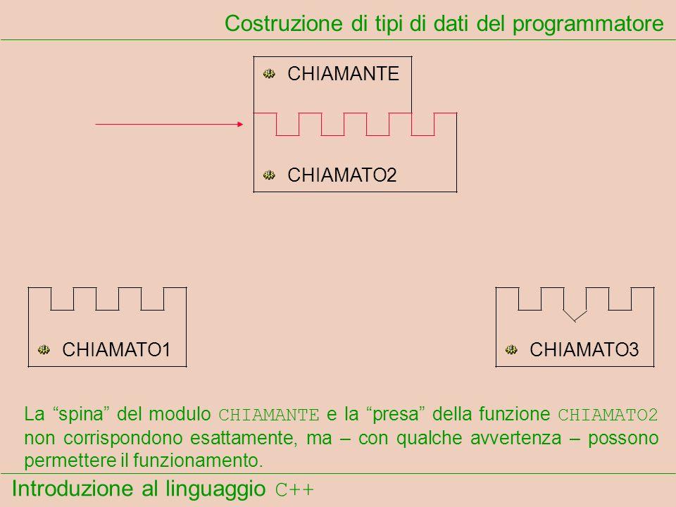 Introduzione al linguaggio C++ Costruzione di tipi di dati del programmatore CHIAMANTE CHIAMATO1 CHIAMATO2 CHIAMATO3 La spina del modulo CHIAMANTE e la presa della funzione CHIAMATO2 non corrispondono esattamente, ma – con qualche avvertenza – possono permettere il funzionamento.