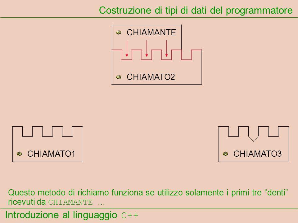 Introduzione al linguaggio C++ Costruzione di tipi di dati del programmatore CHIAMANTE CHIAMATO1 CHIAMATO2 CHIAMATO3 Questo metodo di richiamo funziona se utilizzo solamente i primi tre denti ricevuti da CHIAMANTE...