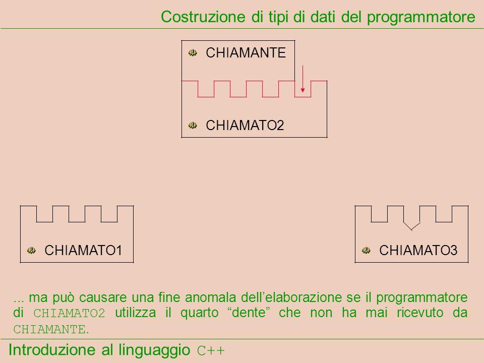 Introduzione al linguaggio C++ Costruzione di tipi di dati del programmatore CHIAMANTE CHIAMATO1 CHIAMATO2 CHIAMATO3... ma può causare una fine anomal