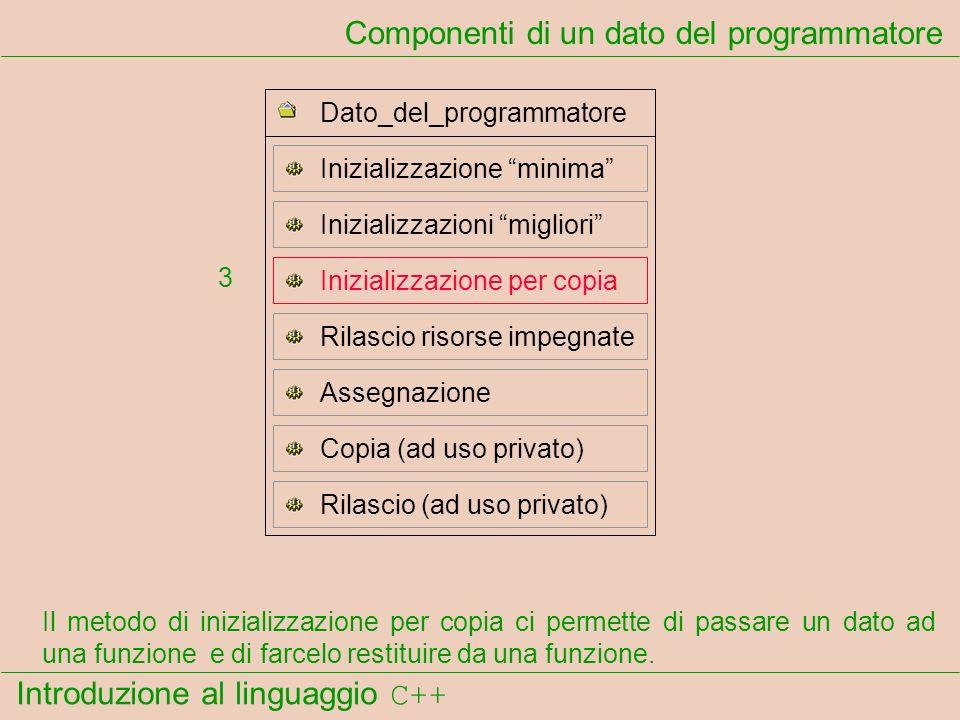 Introduzione al linguaggio C++ Componenti di un dato del programmatore Il metodo di inizializzazione per copia ci permette di passare un dato ad una funzione e di farcelo restituire da una funzione.