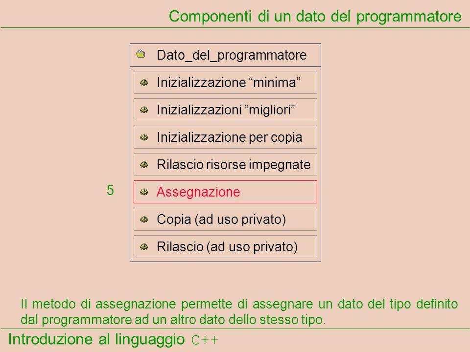 Introduzione al linguaggio C++ Componenti di un dato del programmatore Il metodo di assegnazione permette di assegnare un dato del tipo definito dal programmatore ad un altro dato dello stesso tipo.