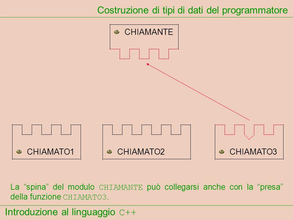 Introduzione al linguaggio C++ Costruzione di tipi di dati del programmatore CHIAMANTE CHIAMATO1CHIAMATO2CHIAMATO3 La spina del modulo CHIAMANTE può collegarsi anche con la presa della funzione CHIAMATO3.