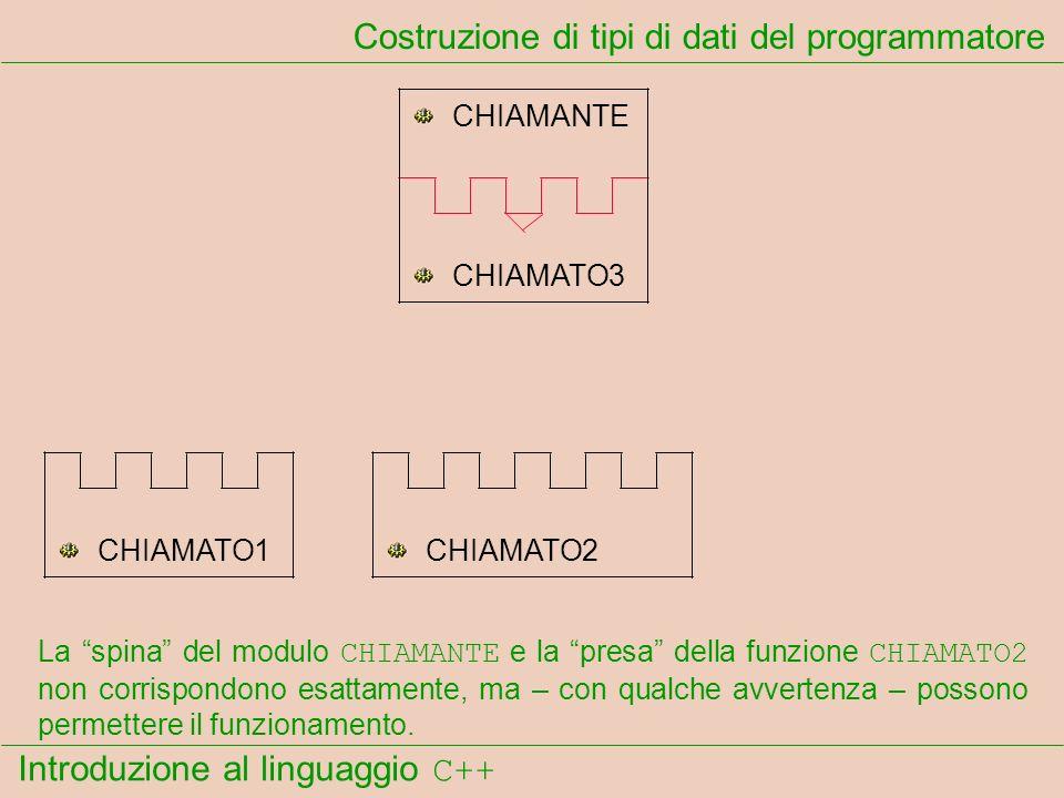 Introduzione al linguaggio C++ Costruzione di tipi di dati del programmatore CHIAMANTE CHIAMATO1CHIAMATO2 CHIAMATO3 La spina del modulo CHIAMANTE e la presa della funzione CHIAMATO2 non corrispondono esattamente, ma – con qualche avvertenza – possono permettere il funzionamento.