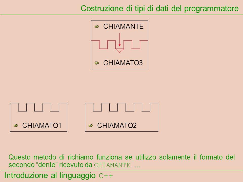 Introduzione al linguaggio C++ Costruzione di tipi di dati del programmatore CHIAMANTE CHIAMATO1CHIAMATO2 CHIAMATO3 Questo metodo di richiamo funziona se utilizzo solamente il formato del secondo dente ricevuto da CHIAMANTE...