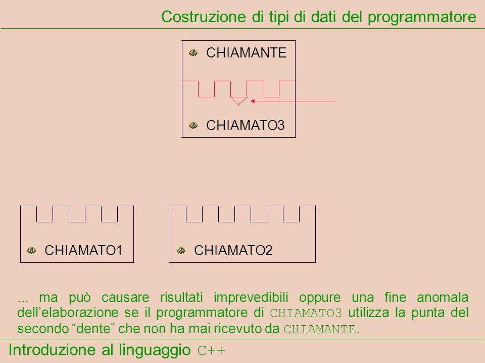 Introduzione al linguaggio C++ Costruzione di tipi di dati del programmatore CHIAMANTE CHIAMATO1CHIAMATO2 CHIAMATO3... ma può causare risultati imprev