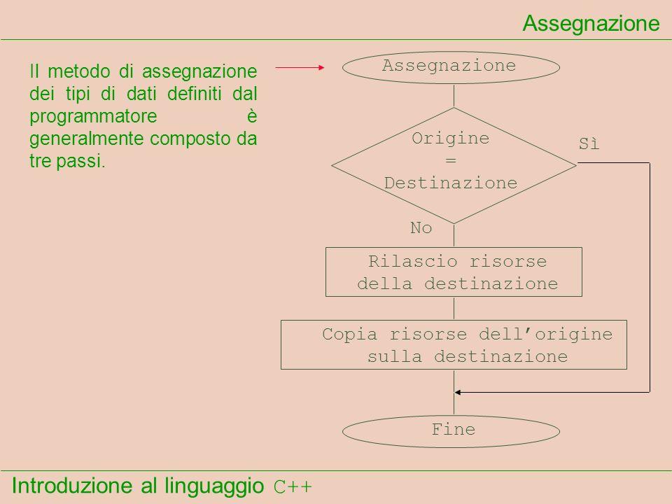 Introduzione al linguaggio C++ Assegnazione Origine = Destinazione Rilascio risorse della destinazione Copia risorse dellorigine sulla destinazione Fine Sì No Il metodo di assegnazione dei tipi di dati definiti dal programmatore è generalmente composto da tre passi.