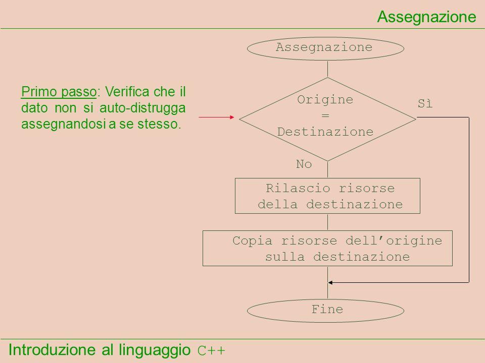 Introduzione al linguaggio C++ Assegnazione Origine = Destinazione Rilascio risorse della destinazione Copia risorse dellorigine sulla destinazione Sì No Fine Primo passo: Verifica che il dato non si auto-distrugga assegnandosi a se stesso.