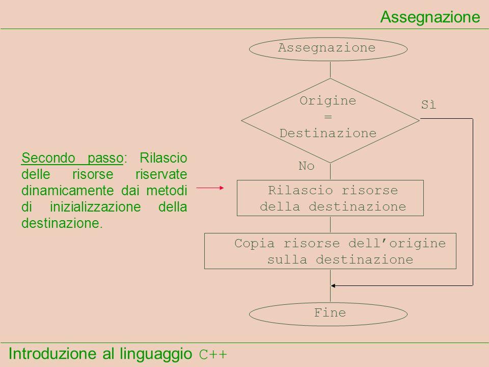 Introduzione al linguaggio C++ Assegnazione Origine = Destinazione Rilascio risorse della destinazione Copia risorse dellorigine sulla destinazione Sì