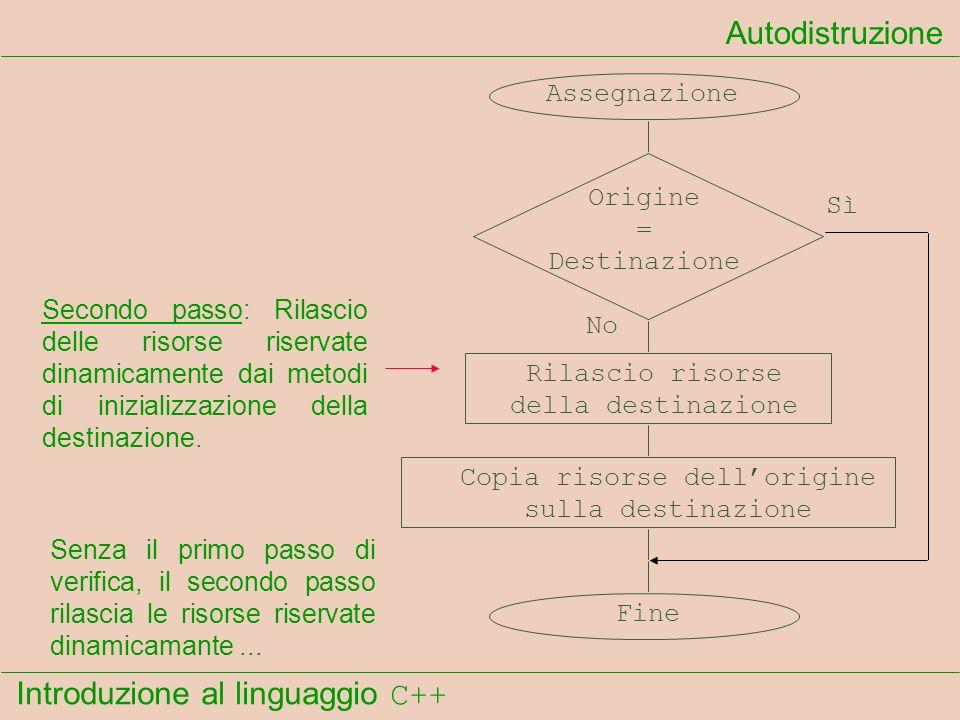 Introduzione al linguaggio C++ Autodistruzione Assegnazione Origine = Destinazione Rilascio risorse della destinazione Copia risorse dellorigine sulla destinazione Sì No Fine Secondo passo: Rilascio delle risorse riservate dinamicamente dai metodi di inizializzazione della destinazione.
