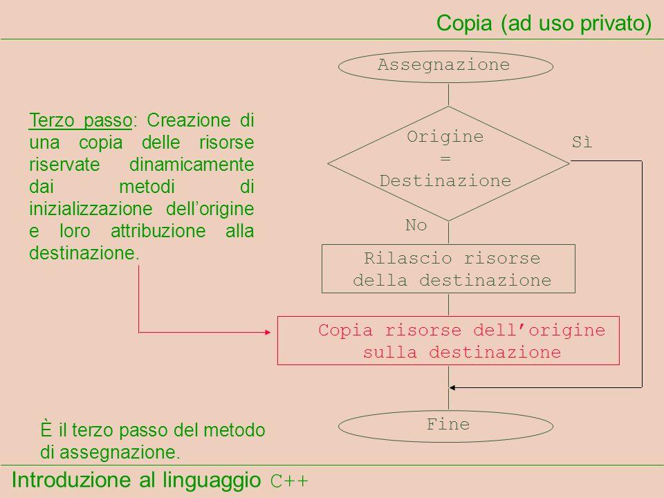 Introduzione al linguaggio C++ Copia (ad uso privato) Assegnazione Origine = Destinazione Rilascio risorse della destinazione Copia risorse dellorigin