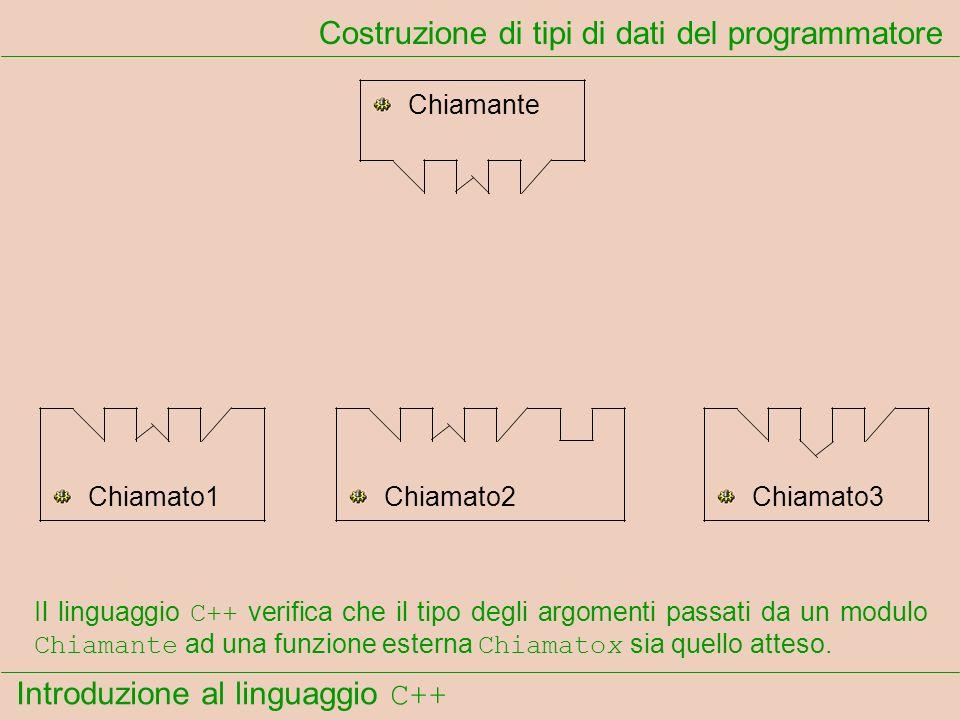 Introduzione al linguaggio C++ Costruzione di tipi di dati del programmatore Chiamante Chiamato1Chiamato2Chiamato3 Il linguaggio C++ verifica che il tipo degli argomenti passati da un modulo Chiamante ad una funzione esterna Chiamatox sia quello atteso.