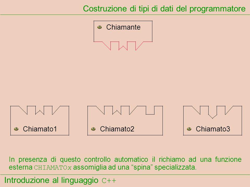 Introduzione al linguaggio C++ Costruzione di tipi di dati del programmatore Chiamante Chiamato1Chiamato2Chiamato3 In presenza di questo controllo automatico il richiamo ad una funzione esterna CHIAMATOx assomiglia ad una spina specializzata.