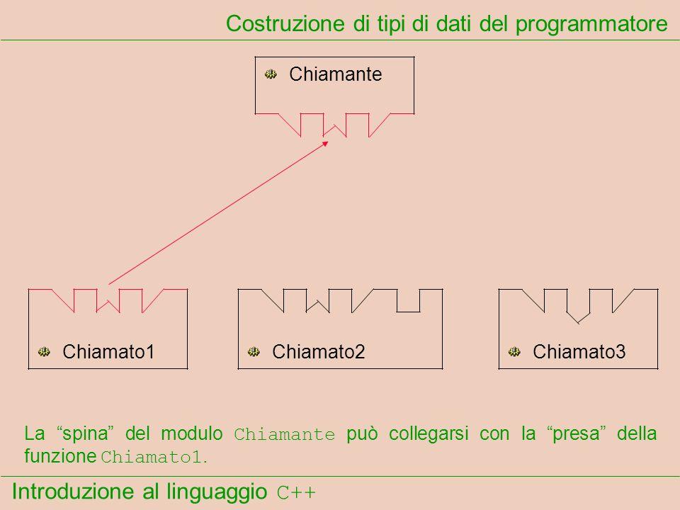Introduzione al linguaggio C++ Costruzione di tipi di dati del programmatore Chiamante Chiamato1Chiamato2Chiamato3 La spina del modulo Chiamante può collegarsi con la presa della funzione Chiamato1.