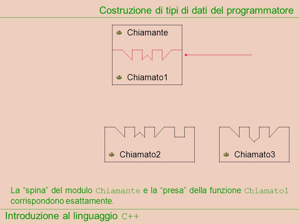 Introduzione al linguaggio C++ Costruzione di tipi di dati del programmatore Chiamante Chiamato1 Chiamato2Chiamato3 La spina del modulo Chiamante e la