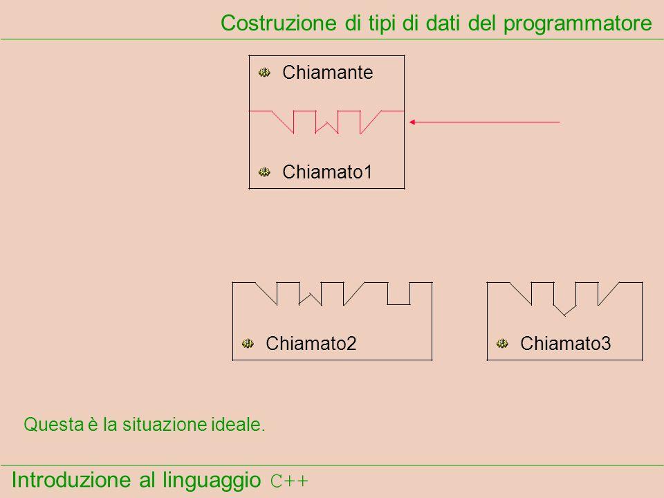 Introduzione al linguaggio C++ Costruzione di tipi di dati del programmatore Chiamante Chiamato1 Chiamato2Chiamato3 Questa è la situazione ideale.