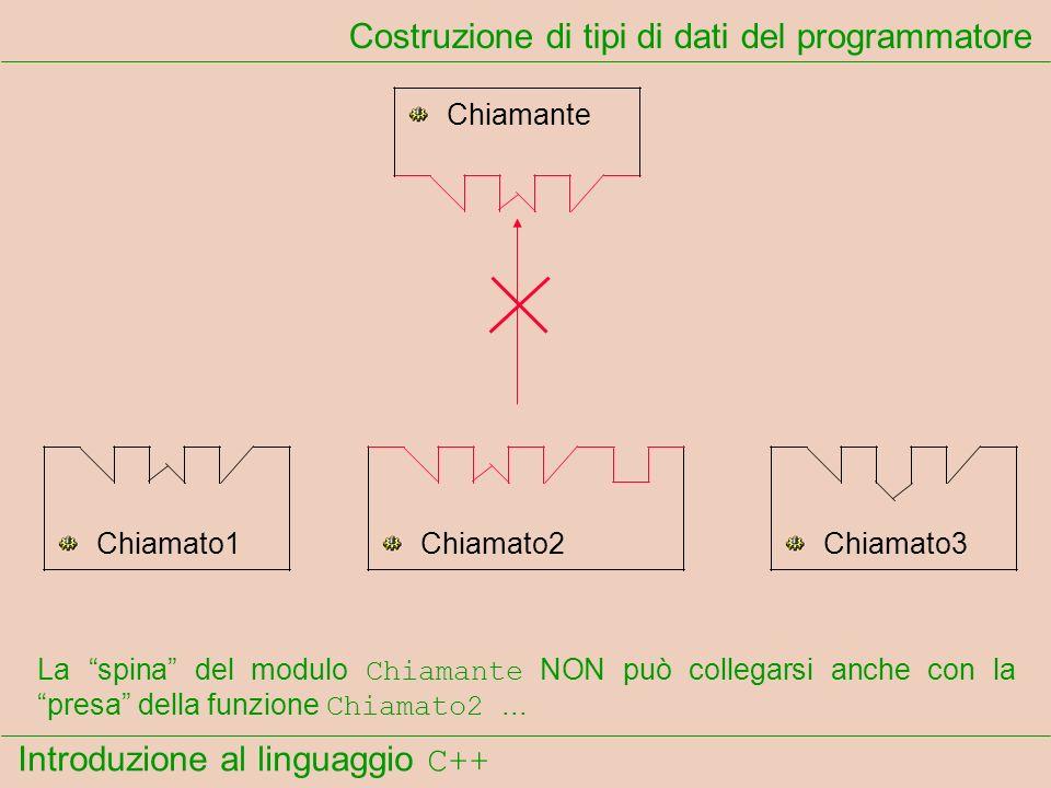 Introduzione al linguaggio C++ Costruzione di tipi di dati del programmatore Chiamante Chiamato1Chiamato2Chiamato3 La spina del modulo Chiamante NON può collegarsi anche con la presa della funzione Chiamato2...
