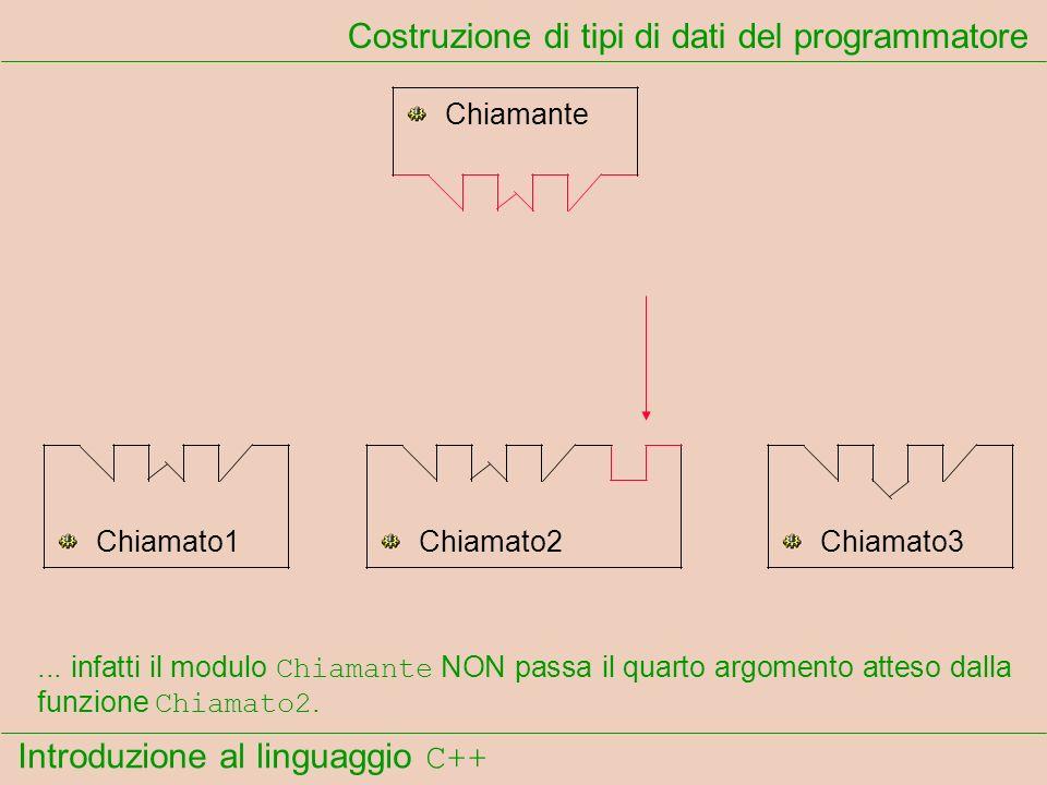 Introduzione al linguaggio C++ Costruzione di tipi di dati del programmatore Chiamante Chiamato1Chiamato2Chiamato3... infatti il modulo Chiamante NON