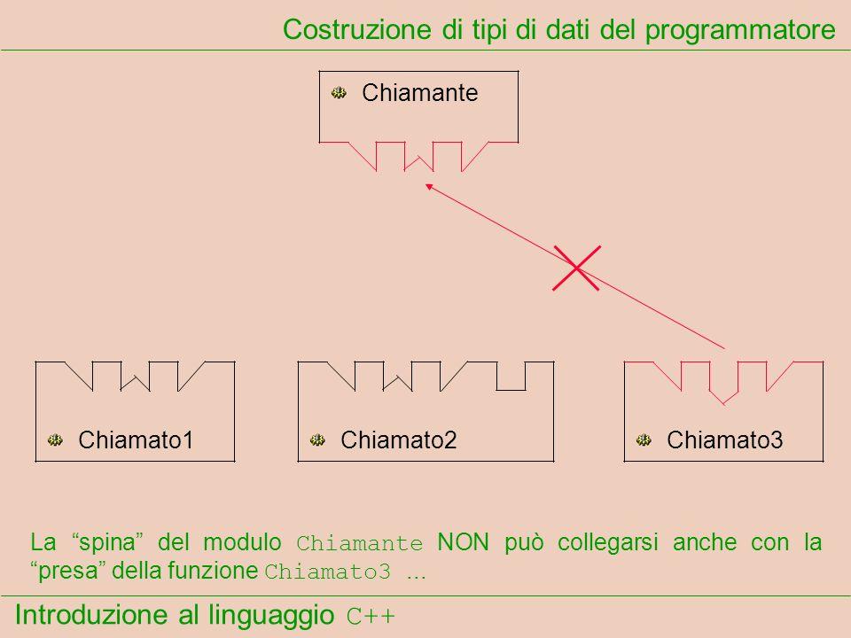 Introduzione al linguaggio C++ Costruzione di tipi di dati del programmatore Chiamante Chiamato1Chiamato2Chiamato3 La spina del modulo Chiamante NON può collegarsi anche con la presa della funzione Chiamato3...