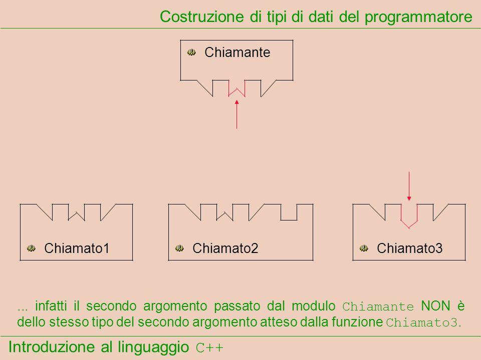 Introduzione al linguaggio C++ Costruzione di tipi di dati del programmatore Chiamante Chiamato1Chiamato2Chiamato3... infatti il secondo argomento pas