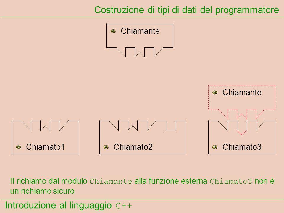 Introduzione al linguaggio C++ Costruzione di tipi di dati del programmatore Chiamante Chiamato1Chiamato2Chiamato3 Il richiamo dal modulo Chiamante alla funzione esterna Chiamato3 non è un richiamo sicuro Chiamante
