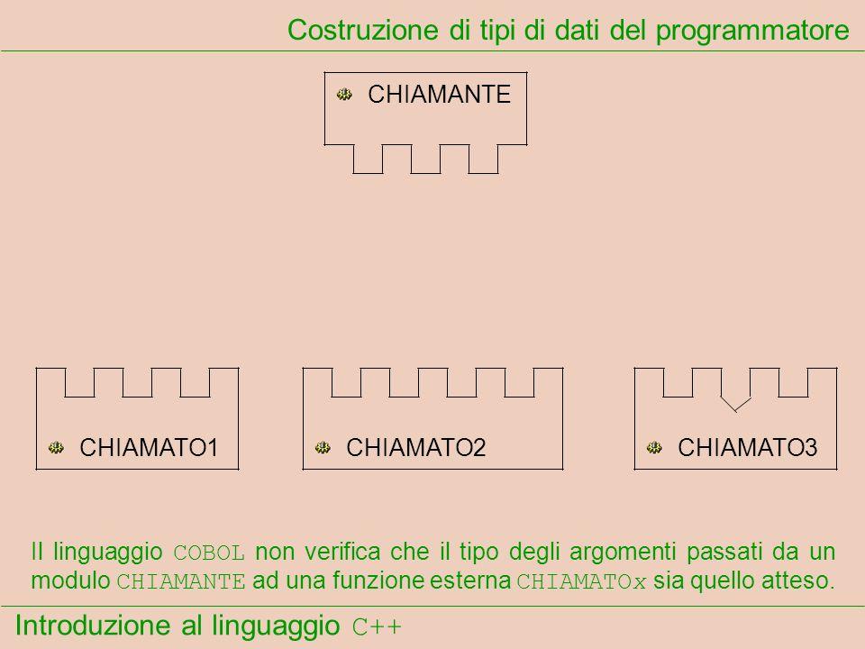 Introduzione al linguaggio C++ Costruzione di tipi di dati del programmatore CHIAMANTE CHIAMATO1CHIAMATO2CHIAMATO3 Il linguaggio COBOL non verifica che il tipo degli argomenti passati da un modulo CHIAMANTE ad una funzione esterna CHIAMATOx sia quello atteso.