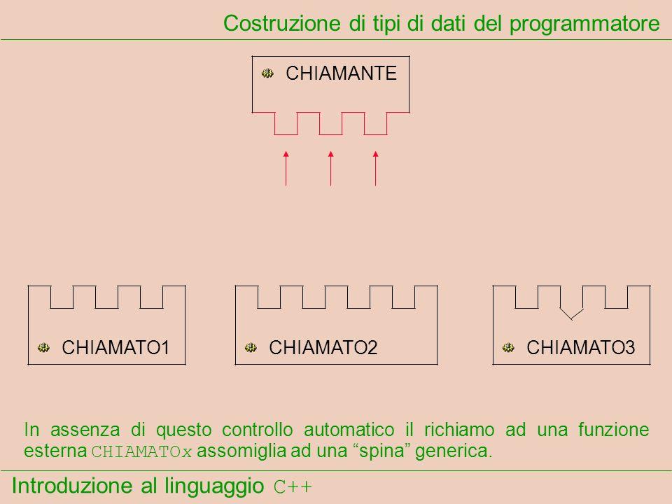 Introduzione al linguaggio C++ Costruzione di tipi di dati del programmatore CHIAMANTE CHIAMATO1CHIAMATO2CHIAMATO3 In assenza di questo controllo auto