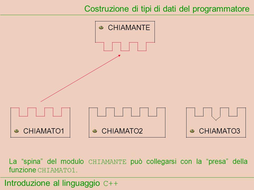 Introduzione al linguaggio C++ Costruzione di tipi di dati del programmatore CHIAMANTE CHIAMATO1CHIAMATO2CHIAMATO3 La spina del modulo CHIAMANTE può c
