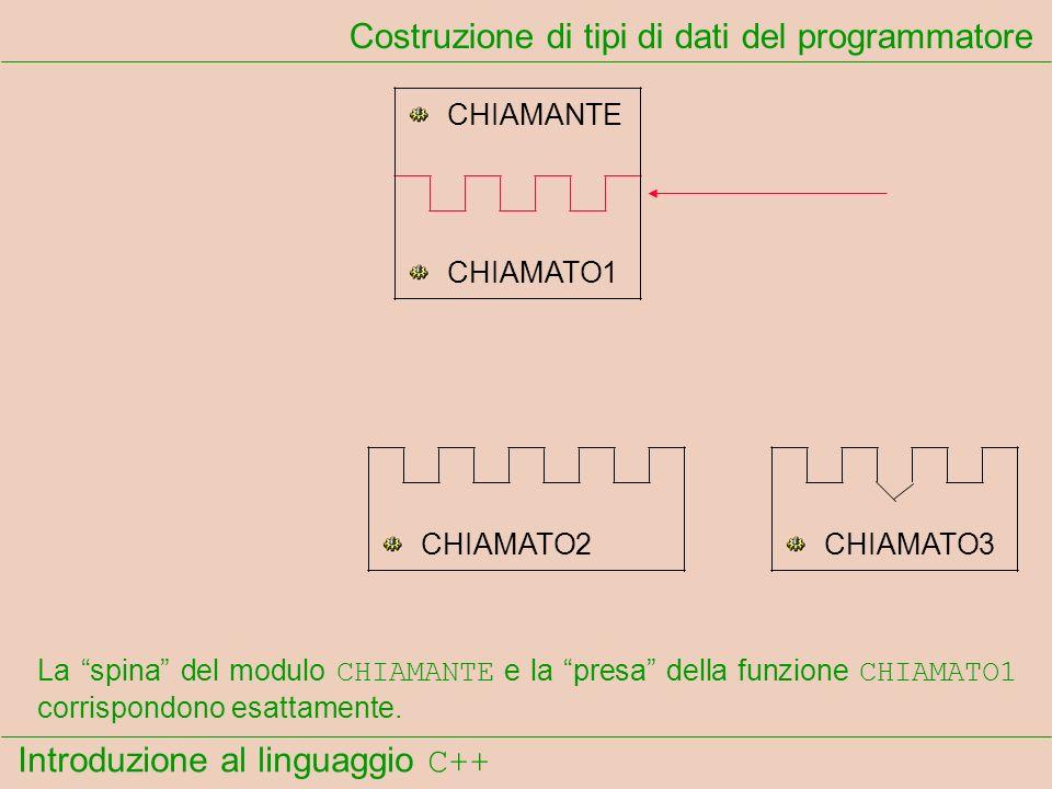 Introduzione al linguaggio C++ Costruzione di tipi di dati del programmatore CHIAMANTE CHIAMATO1 CHIAMATO2CHIAMATO3 La spina del modulo CHIAMANTE e la presa della funzione CHIAMATO1 corrispondono esattamente.