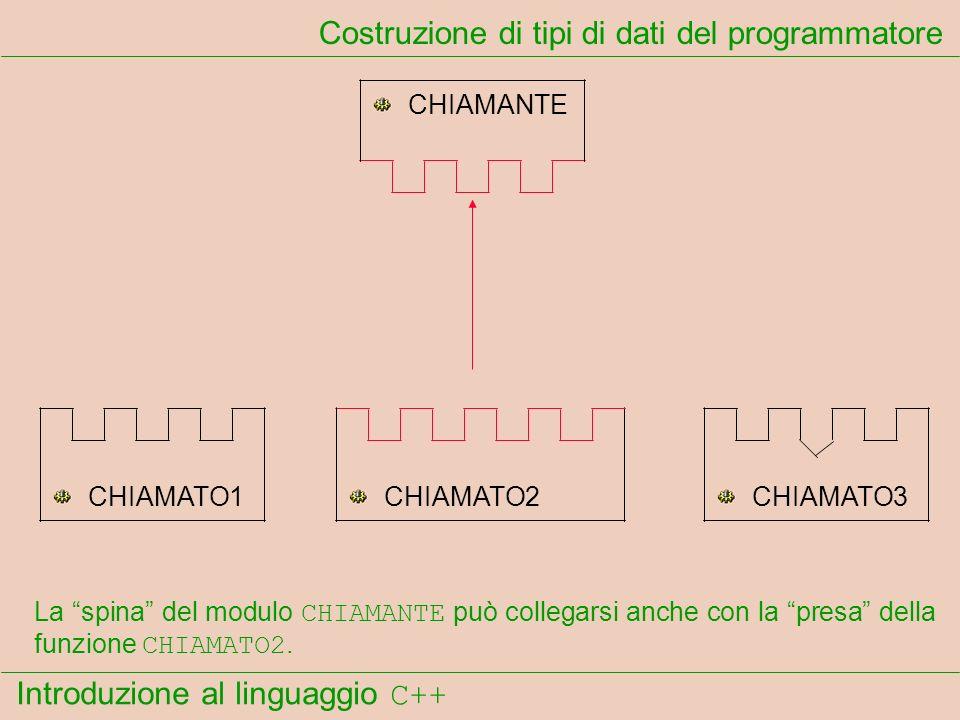 Introduzione al linguaggio C++ Costruzione di tipi di dati del programmatore CHIAMANTE CHIAMATO1CHIAMATO2CHIAMATO3 La spina del modulo CHIAMANTE può collegarsi anche con la presa della funzione CHIAMATO2.