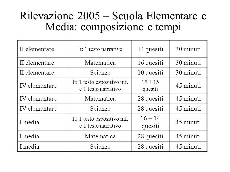 Rilevazione 2005 – Scuola Elementare e Media: composizione e tempi II elementare It: 1 testo narrativo 14 quesiti30 minuti II elementareMatematica16 q