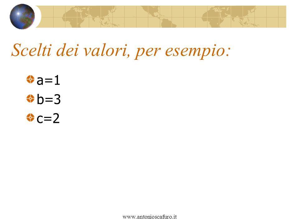 www.antonioscafuro.it Scelti dei valori, per esempio: a=1 b=3 c=2