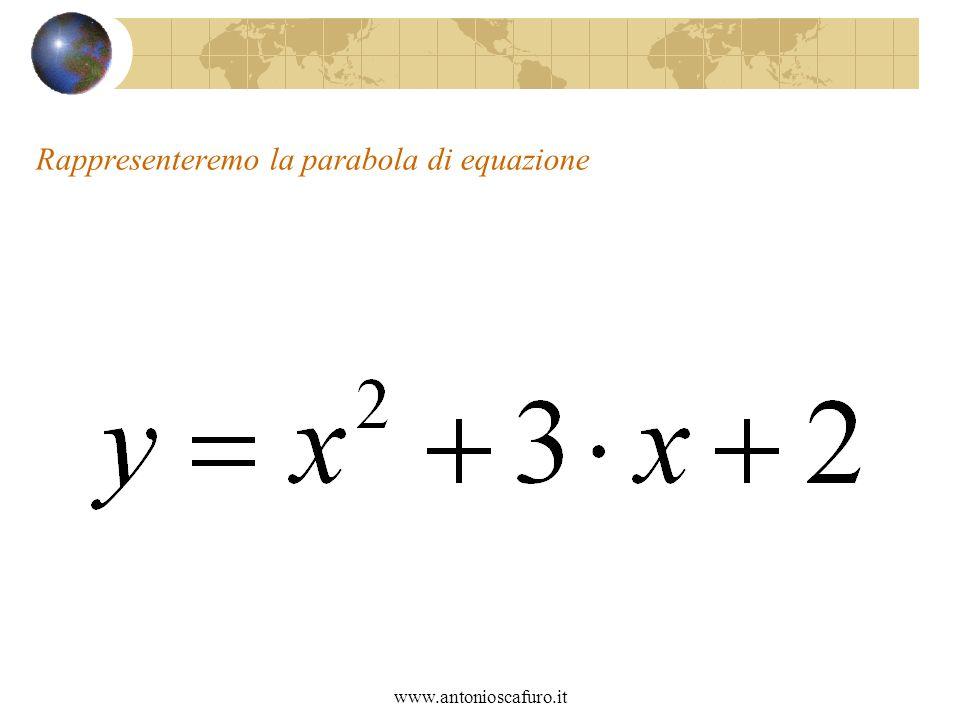 www.antonioscafuro.it Rappresenteremo la parabola di equazione